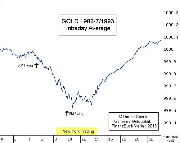Gold Intraday Durchschnitt 1986 - 7 /1993