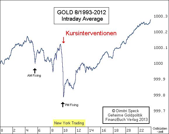 Gold Intraday Durchschnitt 8/1993-3/2009