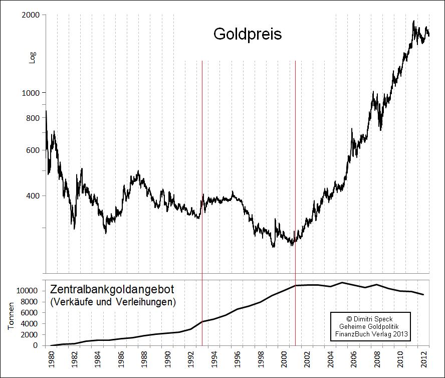 Goldmenge