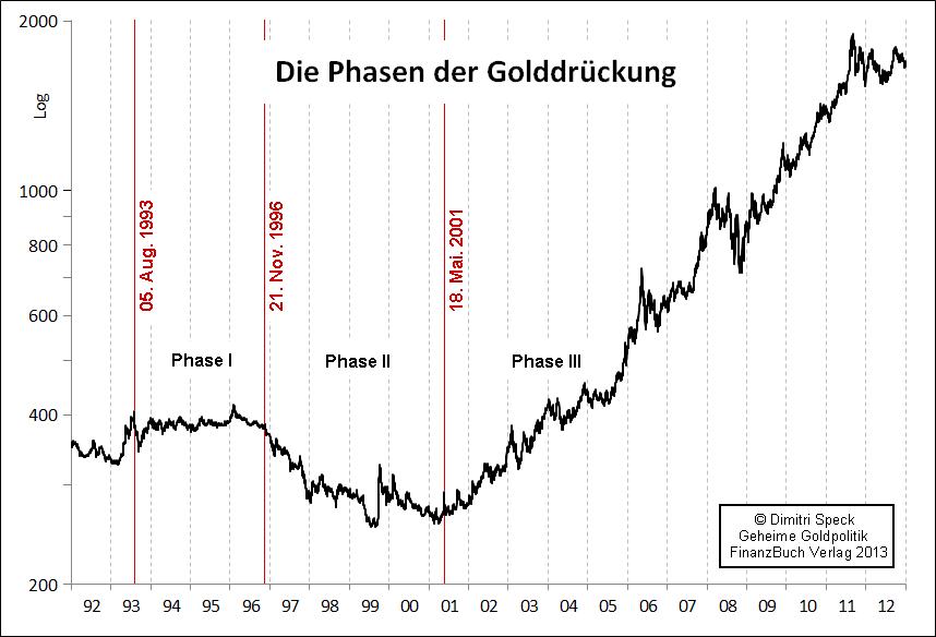 Golddrückung
