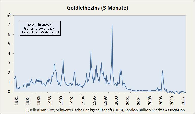 Goldleihezins